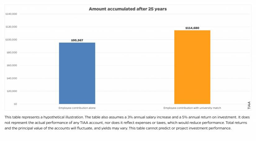 Chart showing amount accumulated after 25 years: $95,567 wth employee contributions alone and $114,680 with university matching the employee's contribution