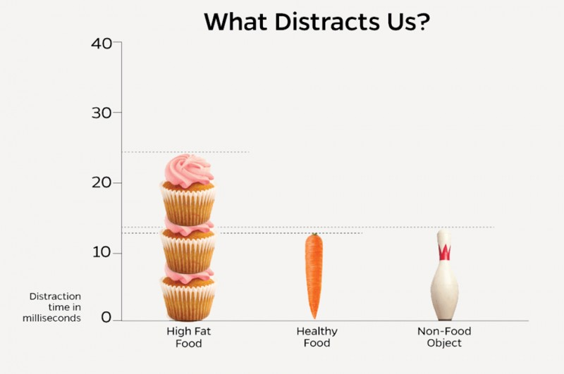 Chart depicts a column of cupcakes being twice as distracting as a carrot or a bowling pin