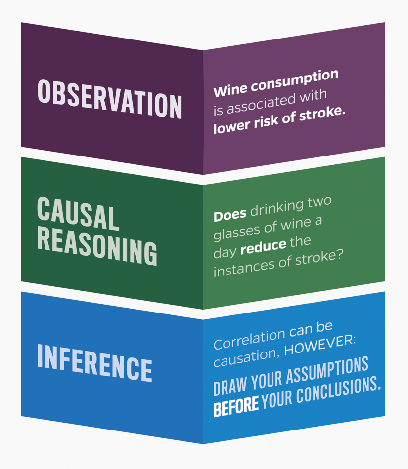 Graphic shows how observations can lead to causal reasoning and result in an inference