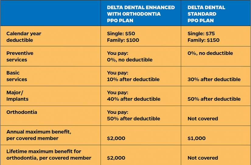 Comparison chart of dental plans