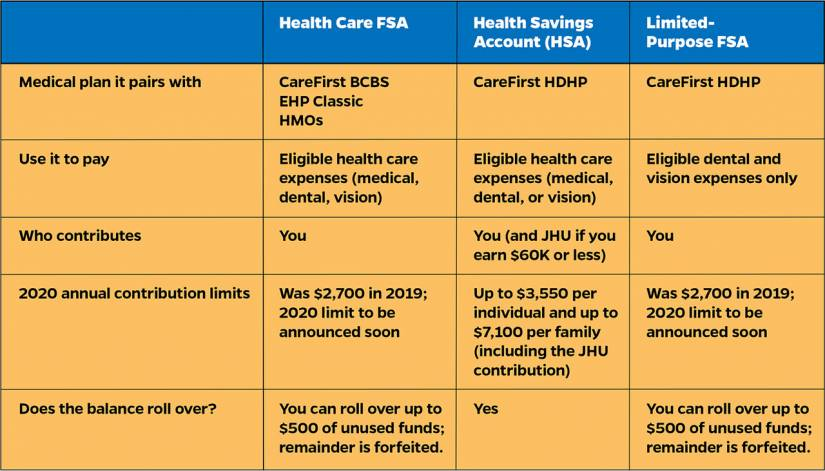 Comparative chart of health spending accounts