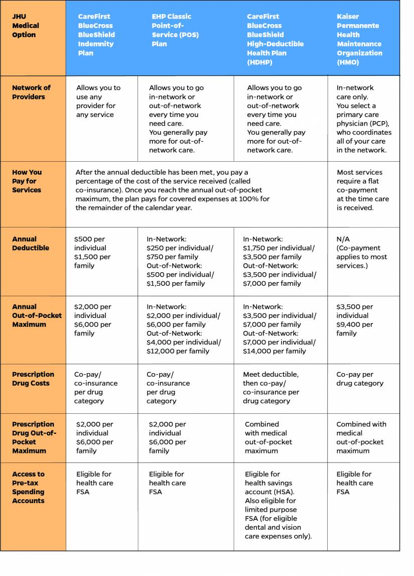 Chart comparing medical plan options