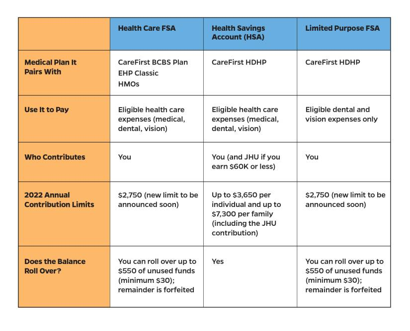 Chart showing comparisons between plans