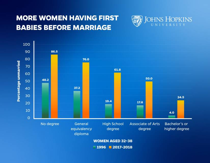 More women having first babies before marriage
