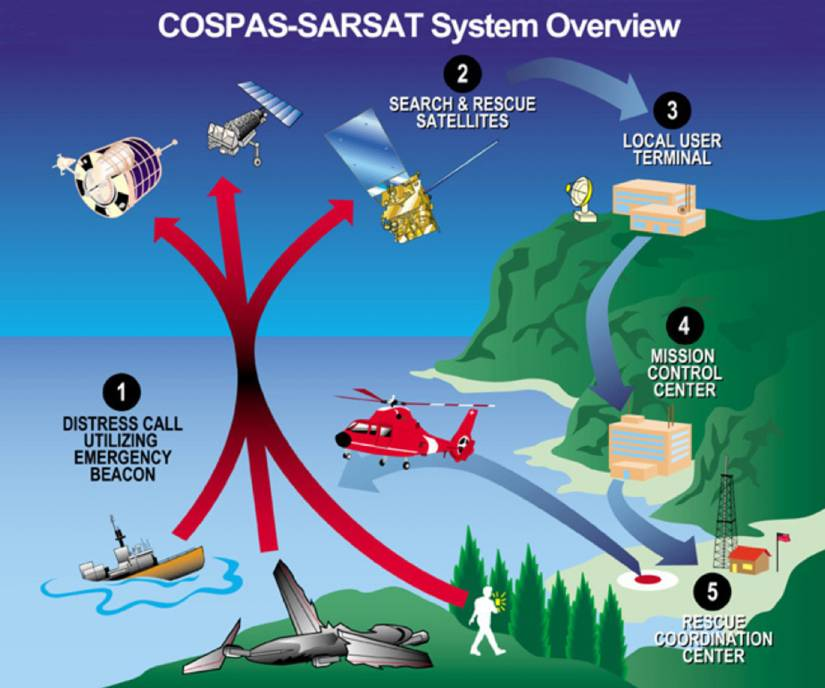 A graphic depicts how the Search and Rescue system works