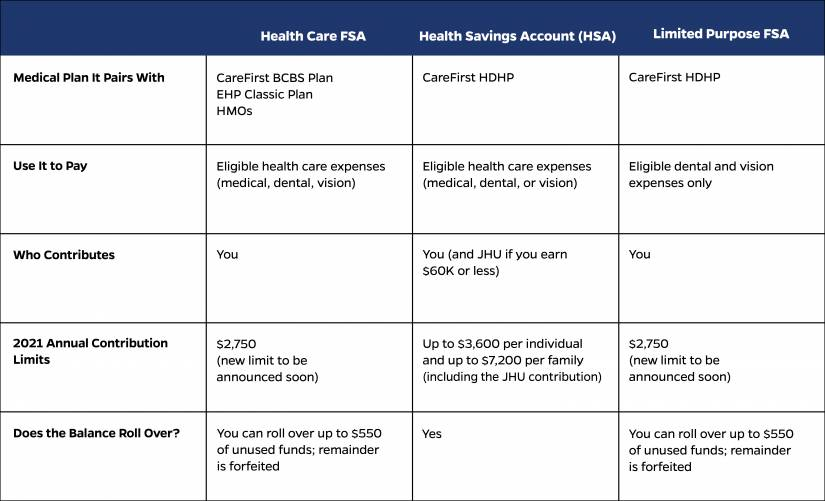 Comparison chart of medical plans