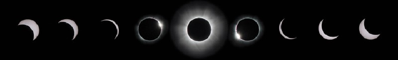 A nine-stage image shows a black circle occluding a gray circle, representing the various stages of the solar eclipse