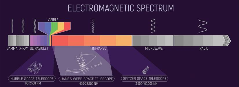 A graphic depicting the electromagnetic spectrum. Hubble Space Telescope is between 90-2,500 NM. James Webb Space Telescope is between 600-28,500 NM. Spitzer Space Telescope is between 3,000-160,000 NM.