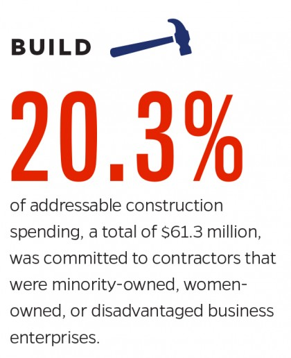 Graphic showing 20.3% of addressable construction spending when to contractors that were minority-owned, women-owned, or disadvantaged business enterprises