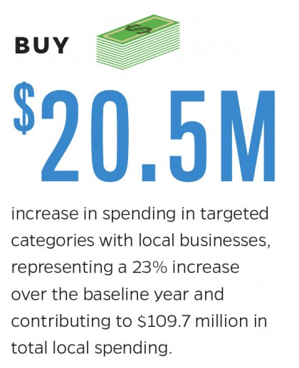 Graphic showing $20.5M increase in spending in targeted areas in past two years