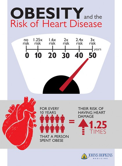 Infographic shows that for every 10 years a person is obese, their risk factor increases 1.25 percent
