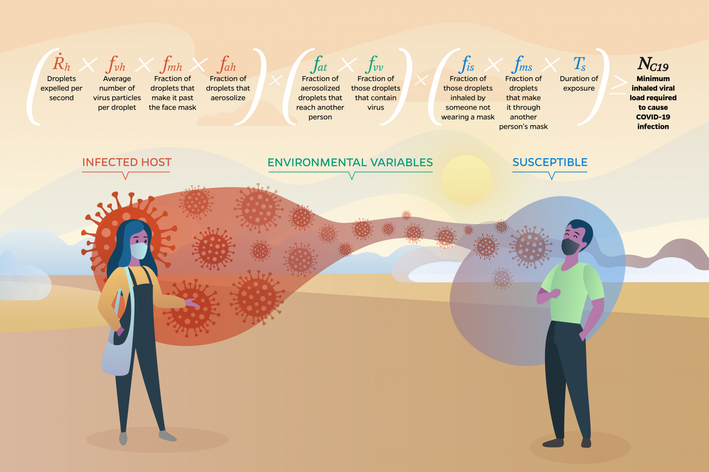 Infographic of CAT inequality shows an infected host and susceptible person