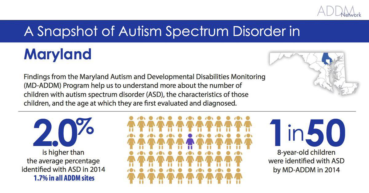 Prevalence report from the Autism and Developmental Disabilities Network