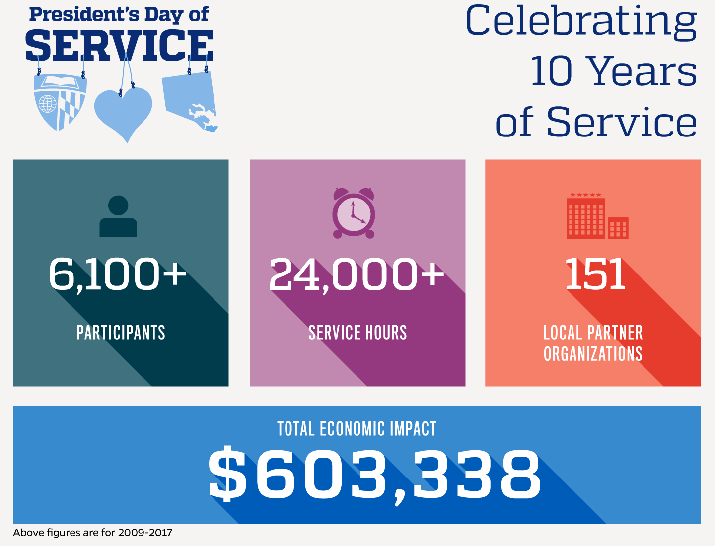Infographic shows impact figures for the President's Day of Service