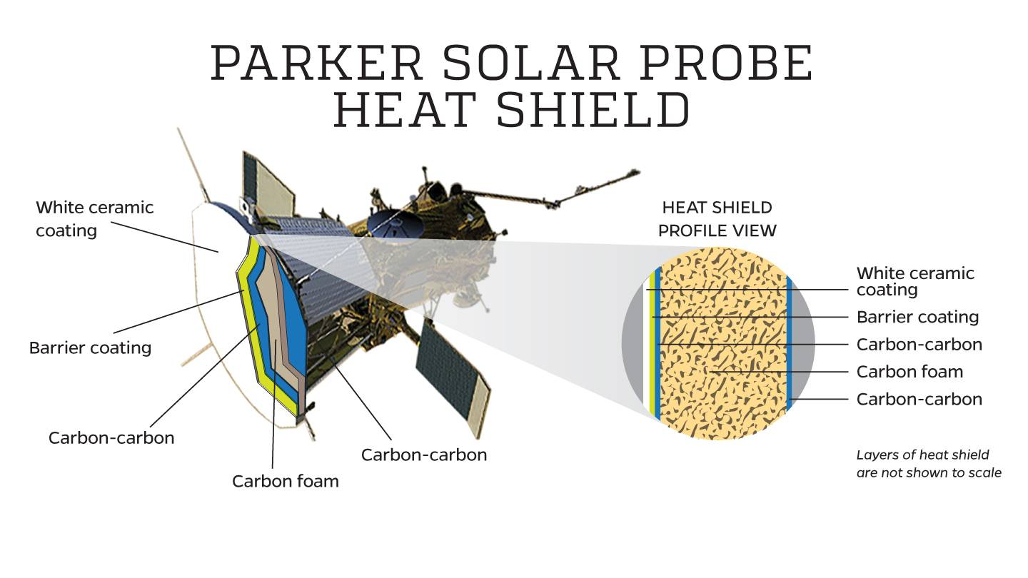 Infographic shows layers of heat shield