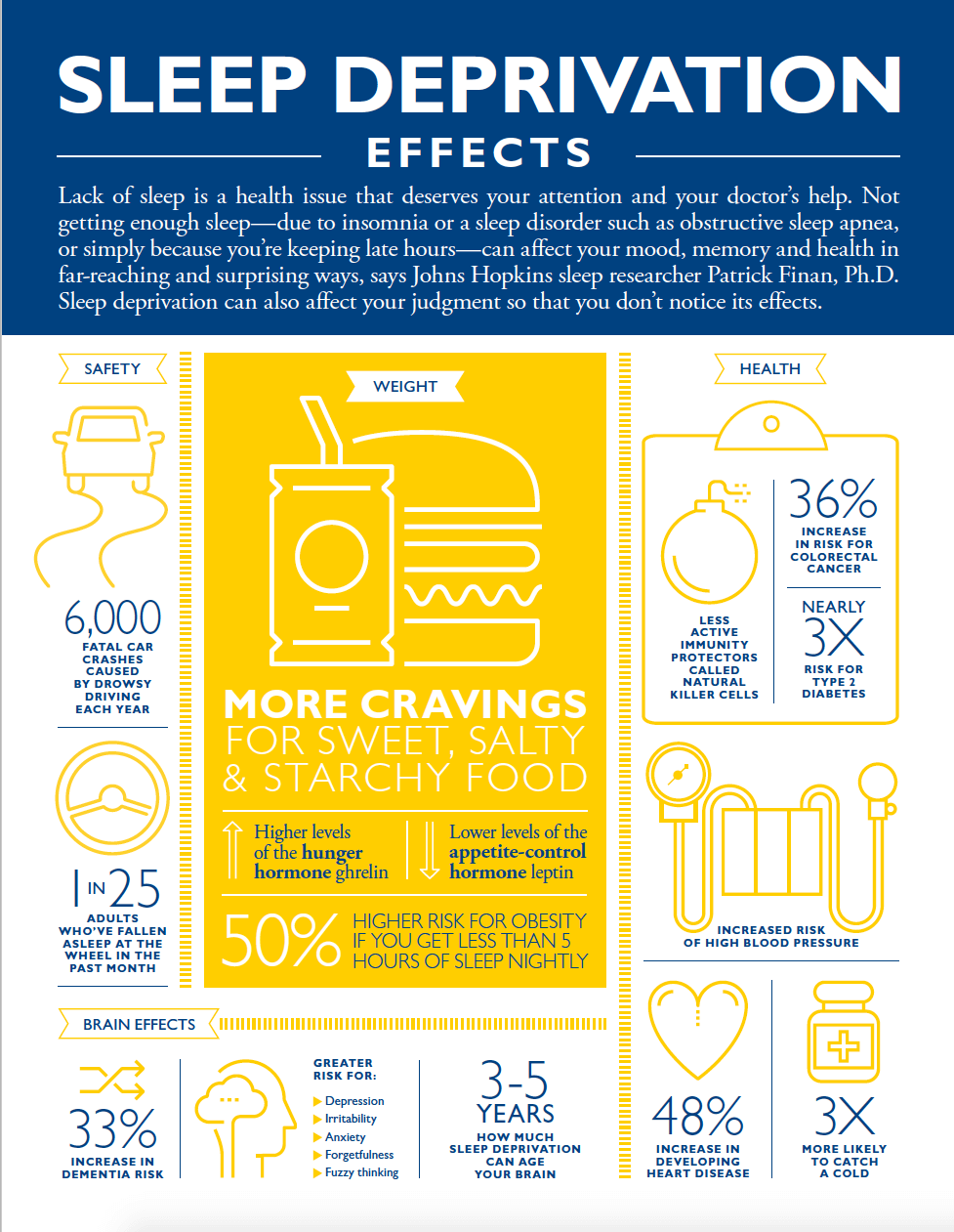 A blue and yellow infographic with images and text related to sleep deprevation