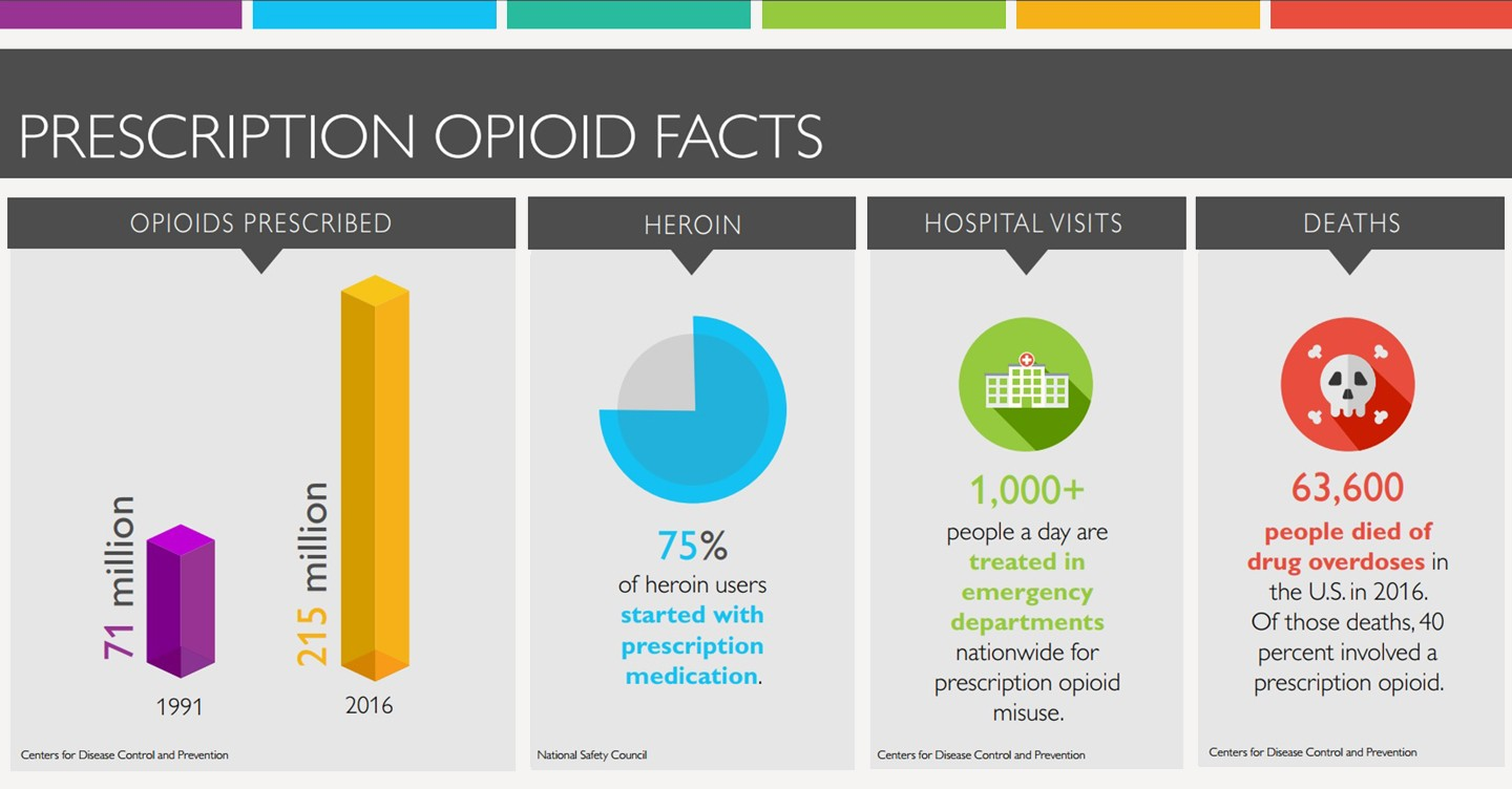 Graphic shows: 215 million opioids prescribed in 2016; 75 percent of heroin addicts started with opioids; more than 1,000 people are treated in hospitals for misuse; 63,600 people died of overdose in 2016