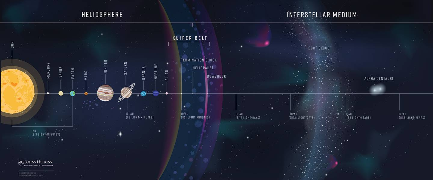 inforgraphic portraying the planets and interstellar space, including the Kuiper Belt