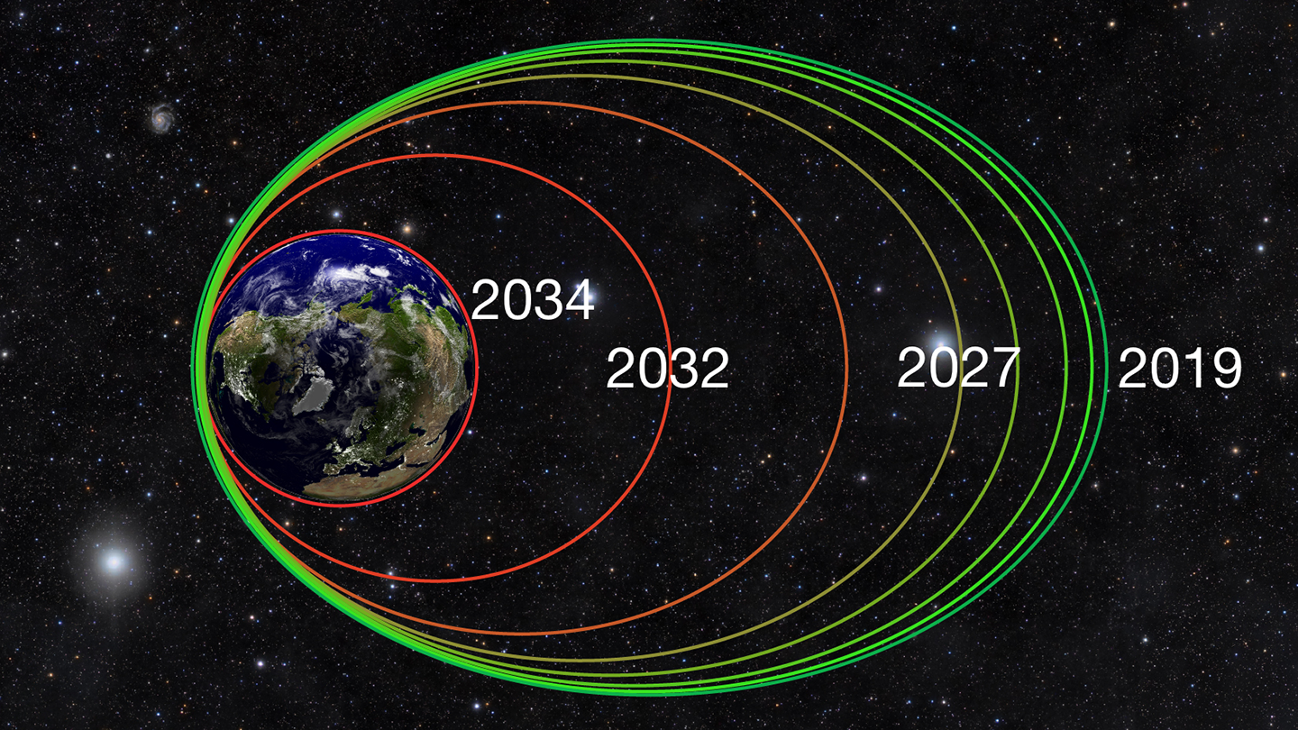 Chart shows how the spacecraft orbit will shrink over time