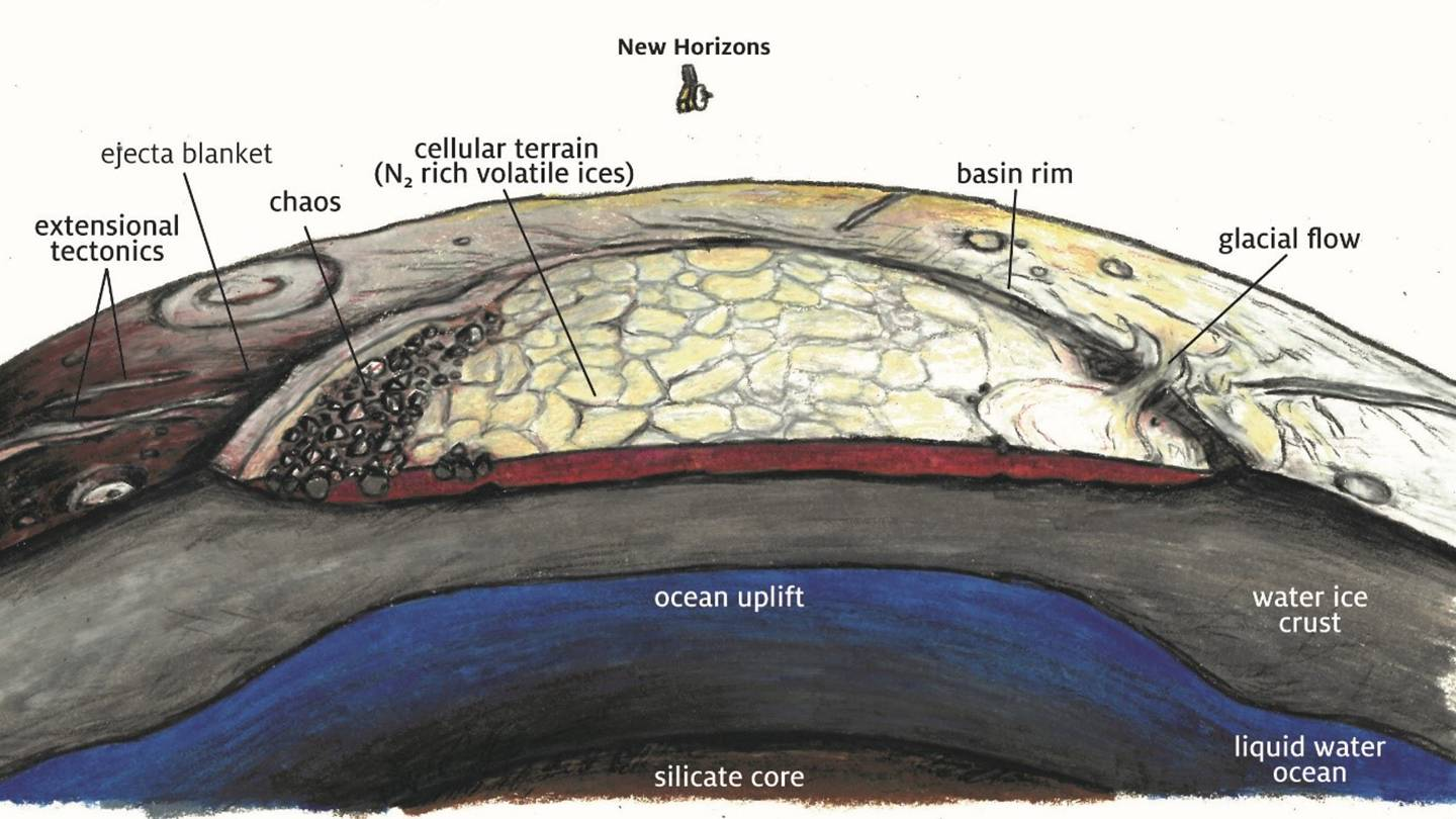 Illustration of Pluto's crust with layers of ice, ocean, and glacial flow identified