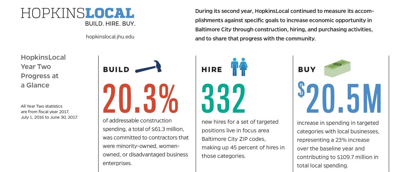HopkinsLocal Year 2 Progress Report snapshot graphic