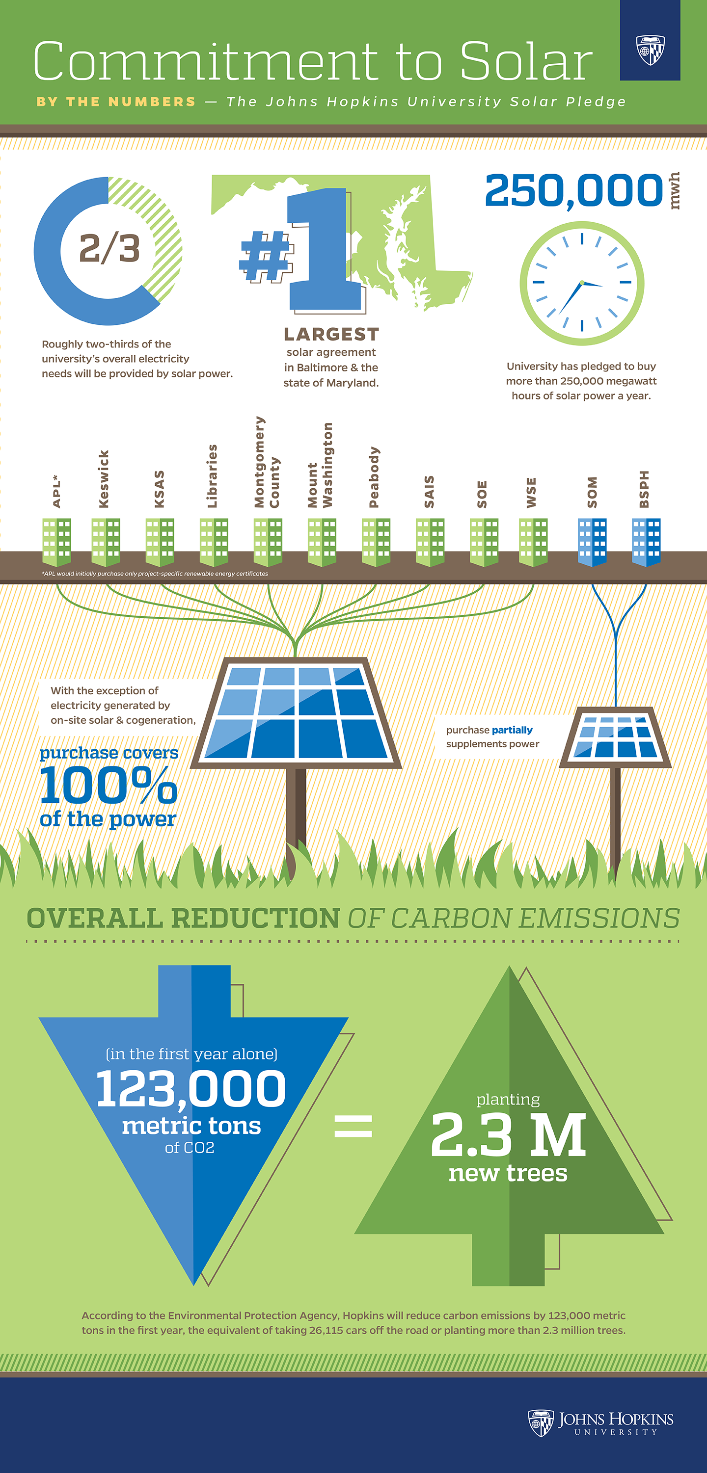 Infographic details the impact of the solar energy agreement with Constellation
