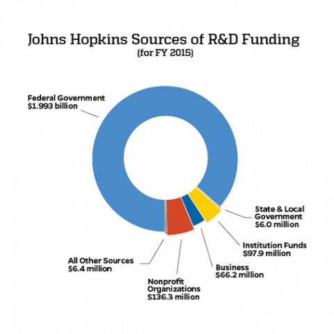 Chart shows sources of JHU funding, with the federal government taking up the largest part of the chart