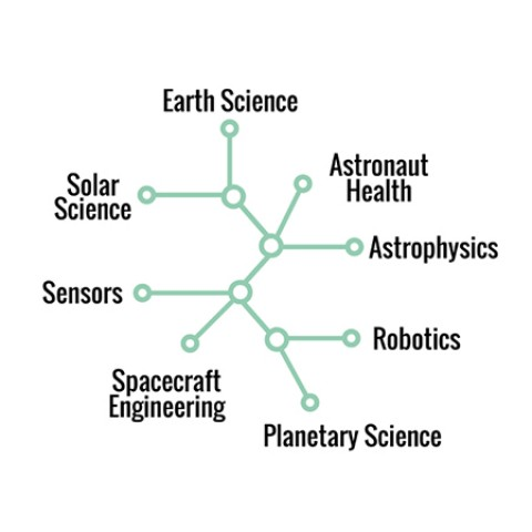 A tree map featuring different types of space projects at Johns Hopkins: Earth Science, Solar Science, Sensors, Spacecraft Engineering, Planetary Science, Robotics, Astrophysics, and Astronaut Health